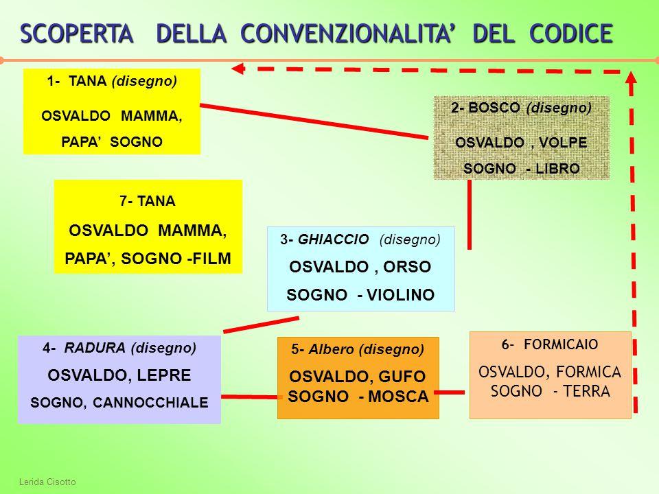 SCOPERTA DELLA CONVENZIONALITA' DEL CODICE