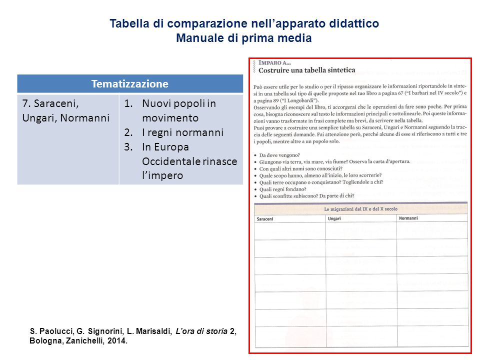 Tabella di comparazione nell'apparato didattico