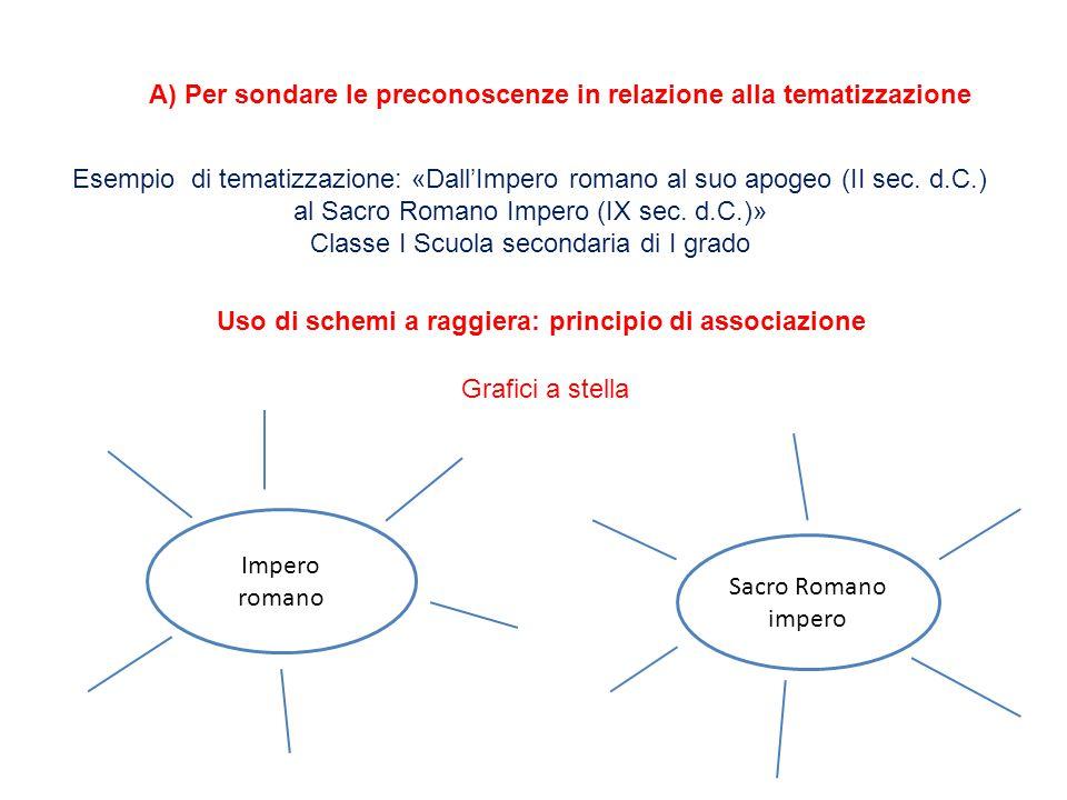 A) Per sondare le preconoscenze in relazione alla tematizzazione