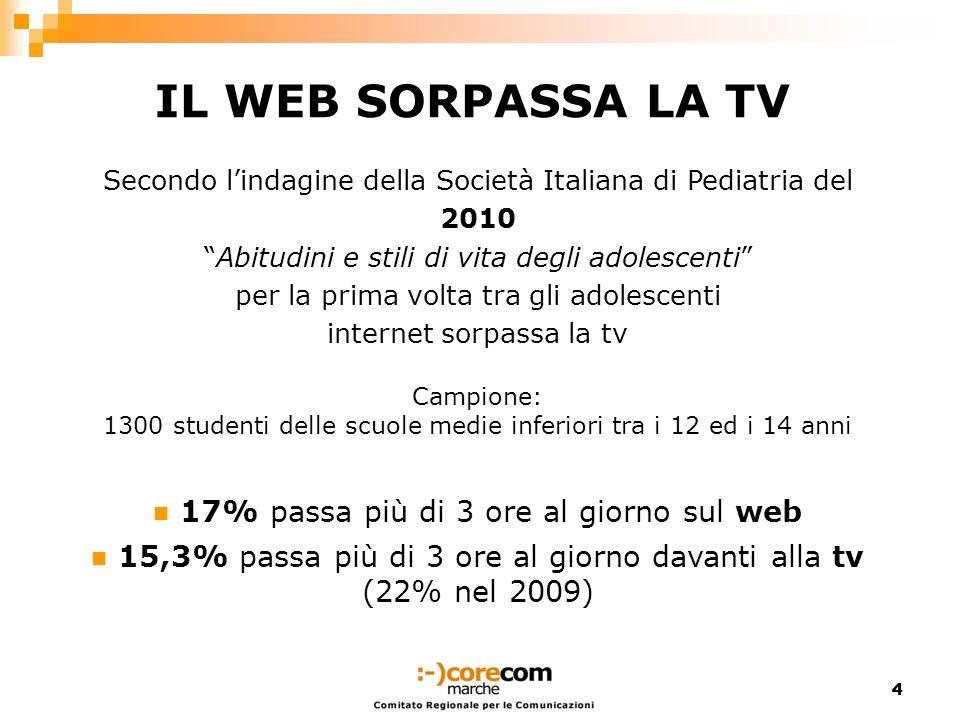 IL WEB SORPASSA LA TV 17% passa più di 3 ore al giorno sul web