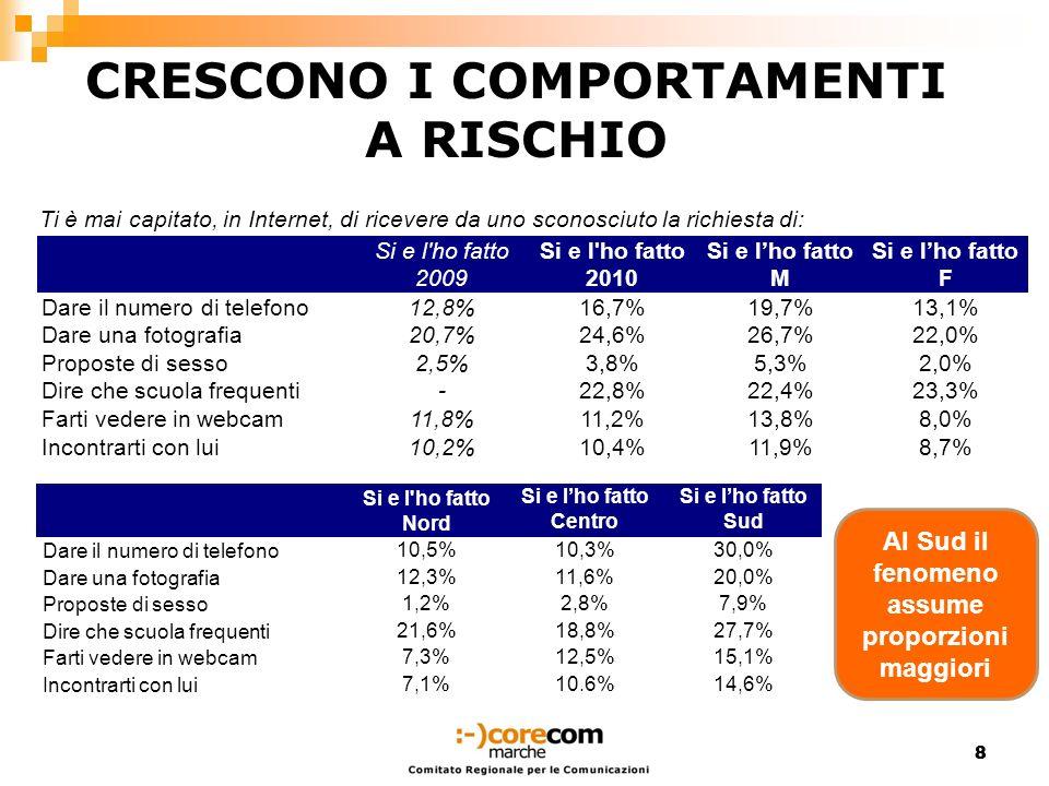 CRESCONO I COMPORTAMENTI A RISCHIO