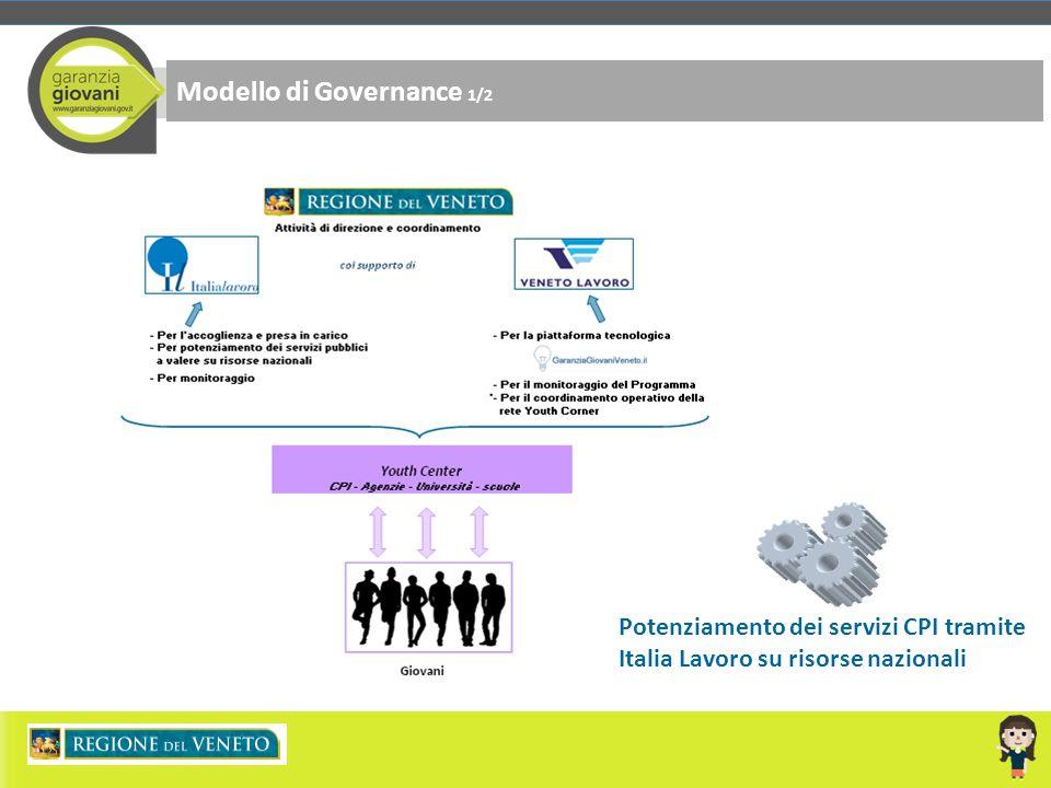 Modello di Governance 1/2