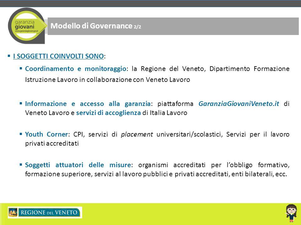 Modello di Governance 2/2