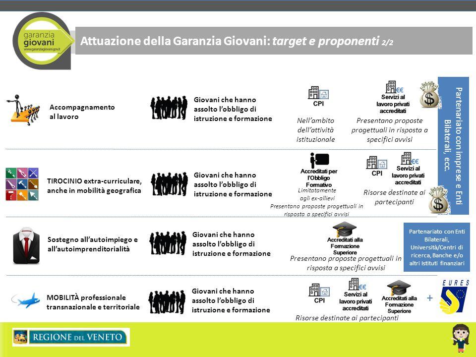 Attuazione della Garanzia Giovani: target e proponenti 2/2