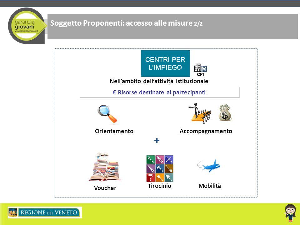 + Soggetto Proponenti: accesso alle misure 2/2 CENTRI PER L'IMPIEGO