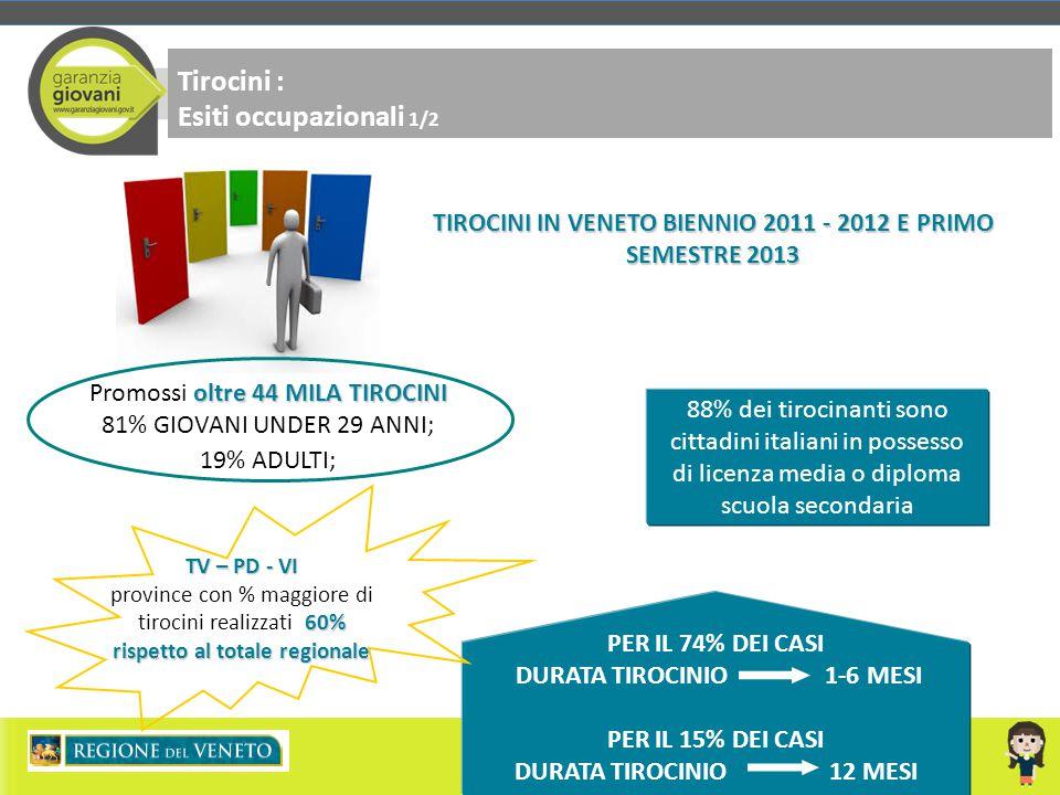 TIROCINI IN VENETO BIENNIO 2011 - 2012 E PRIMO SEMESTRE 2013
