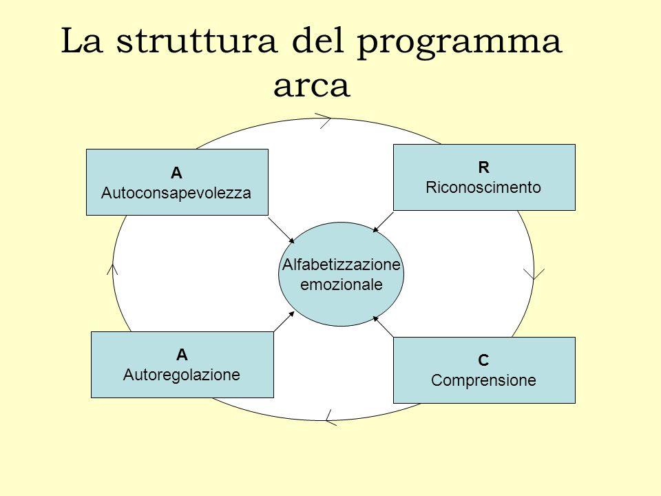 La struttura del programma arca