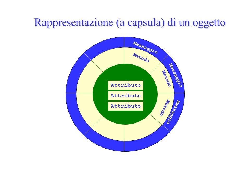 Rappresentazione (a capsula) di un oggetto