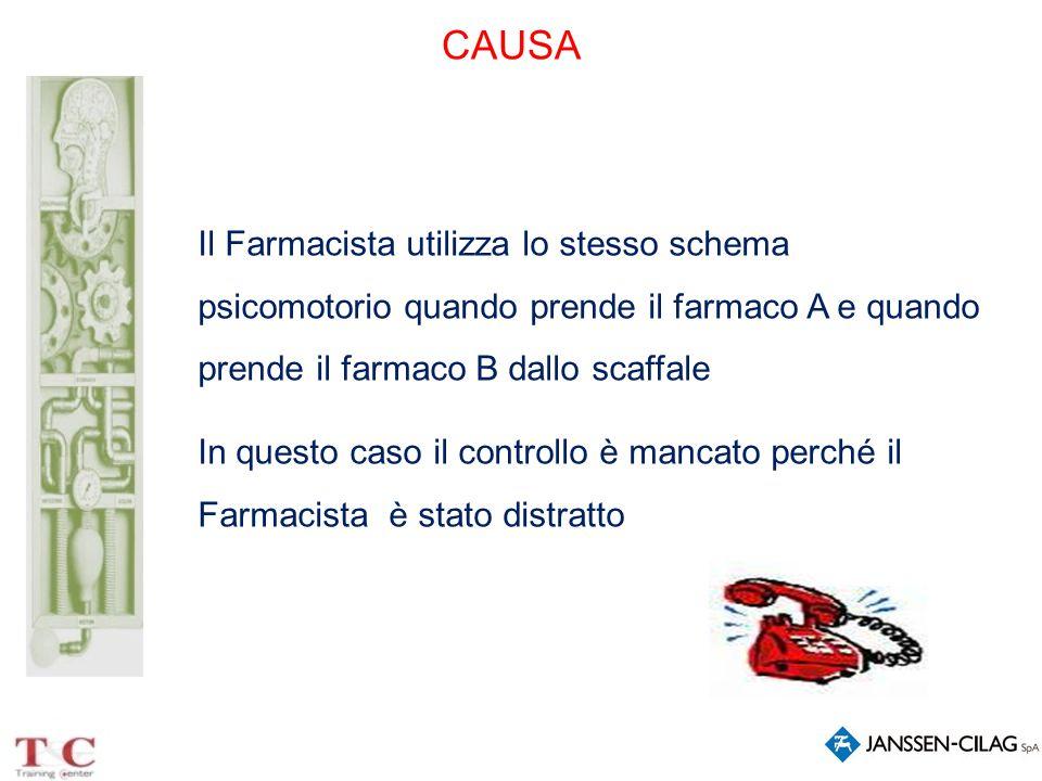 CAUSA Il Farmacista utilizza lo stesso schema psicomotorio quando prende il farmaco A e quando prende il farmaco B dallo scaffale.