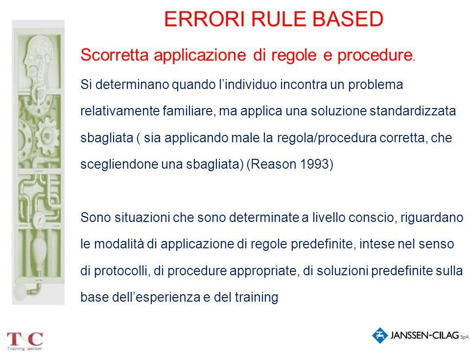 ERRORI RULE BASED Scorretta applicazione di regole e procedure.