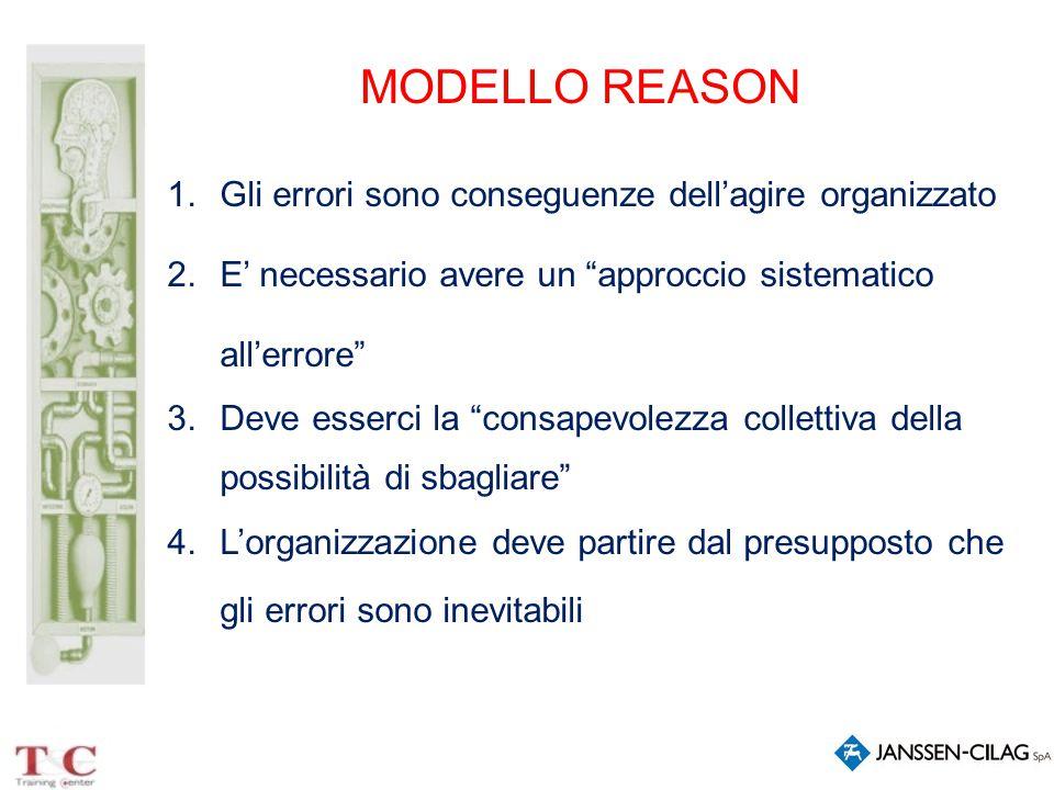 MODELLO REASON Gli errori sono conseguenze dell'agire organizzato