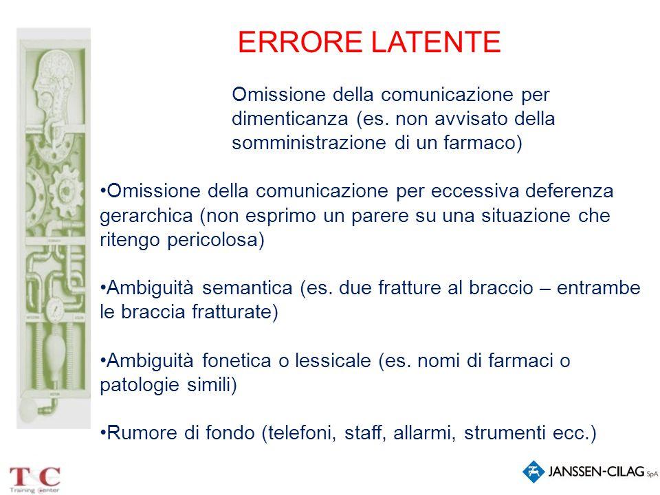 ERRORE LATENTE Omissione della comunicazione per dimenticanza (es. non avvisato della somministrazione di un farmaco)