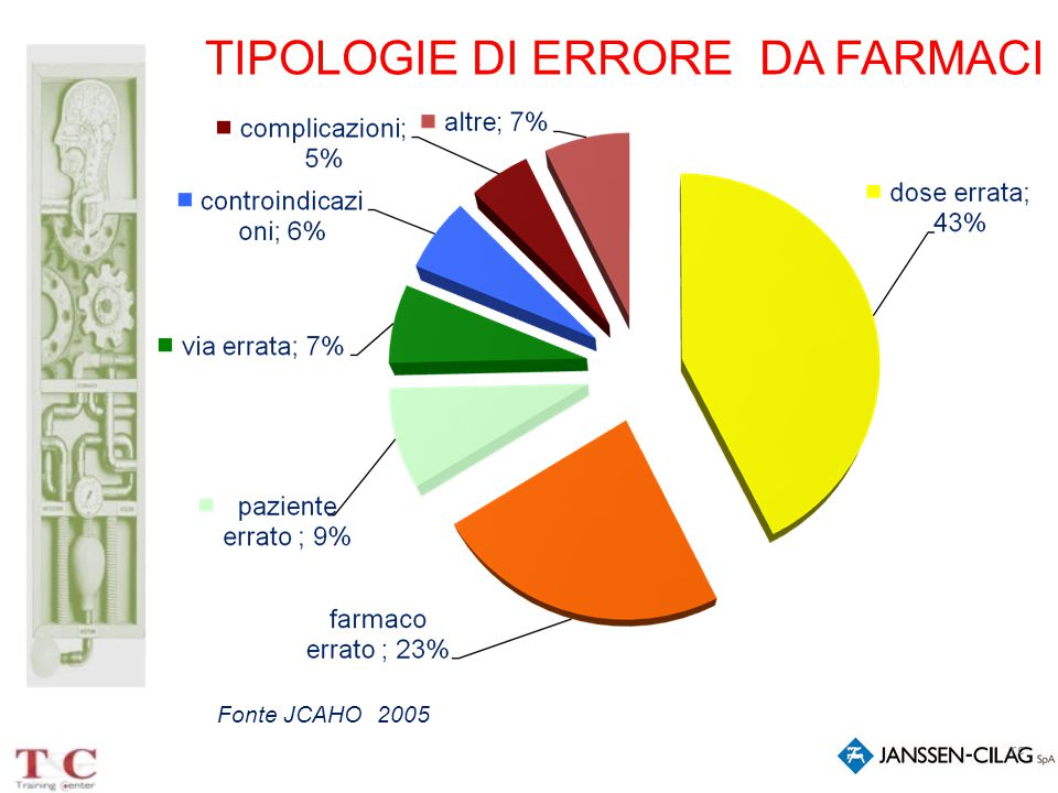 TIPOLOGIE DI ERRORE DA FARMACI