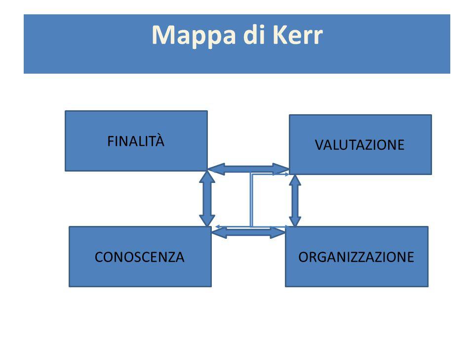Mappa di Kerr FINALITÀ VALUTAZIONE CONOSCENZA ORGANIZZAZIONE