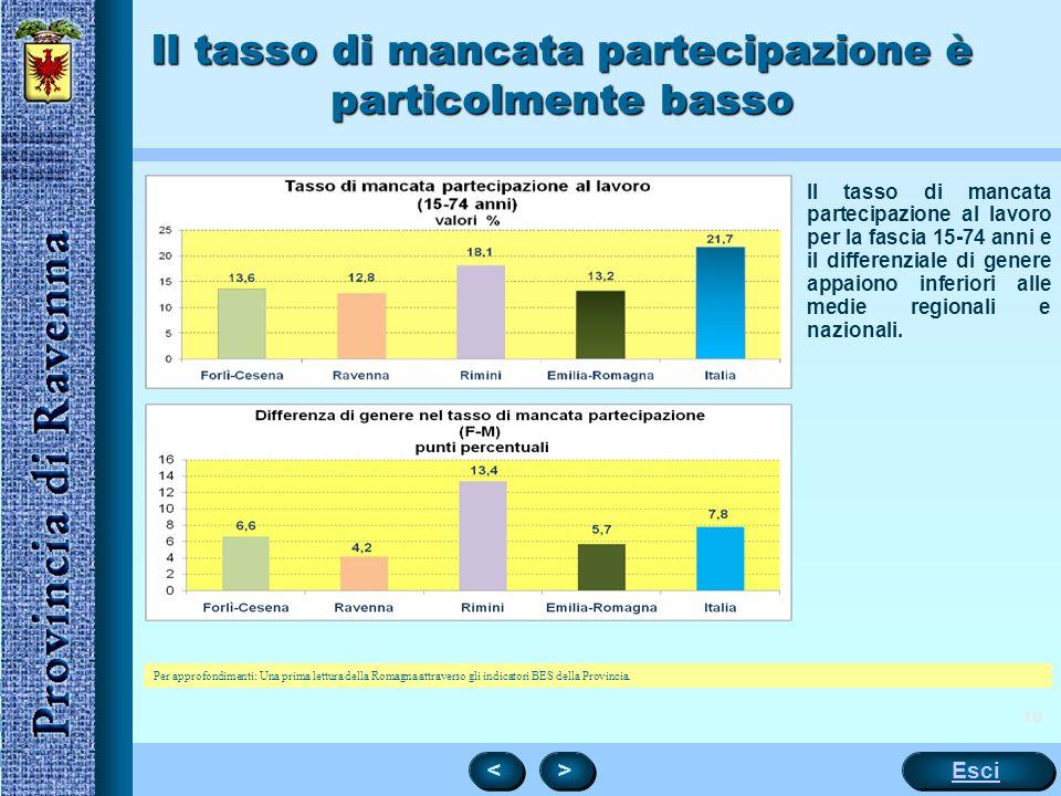 Il tasso di mancata partecipazione è particolmente basso