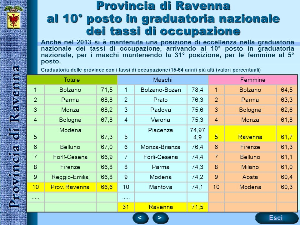 Provincia di Ravenna al 10° posto in graduatoria nazionale dei tassi di occupazione