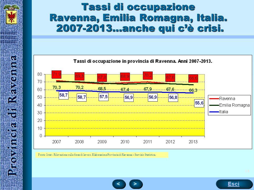 Tassi di occupazione Ravenna, Emilia Romagna, Italia