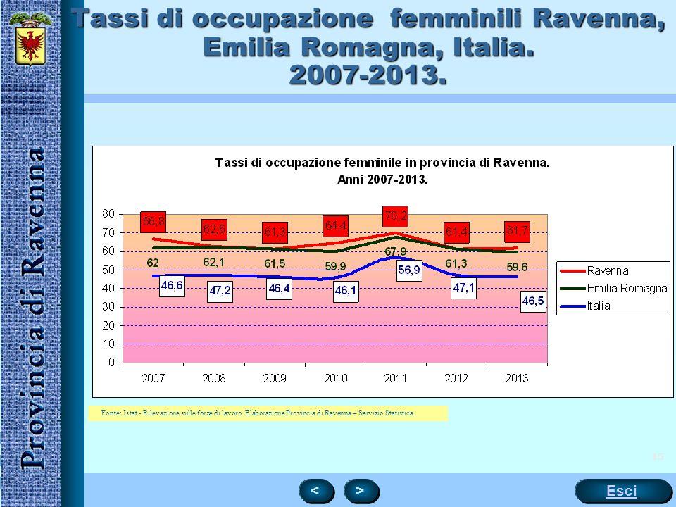 Tassi di occupazione femminili Ravenna, Emilia Romagna, Italia