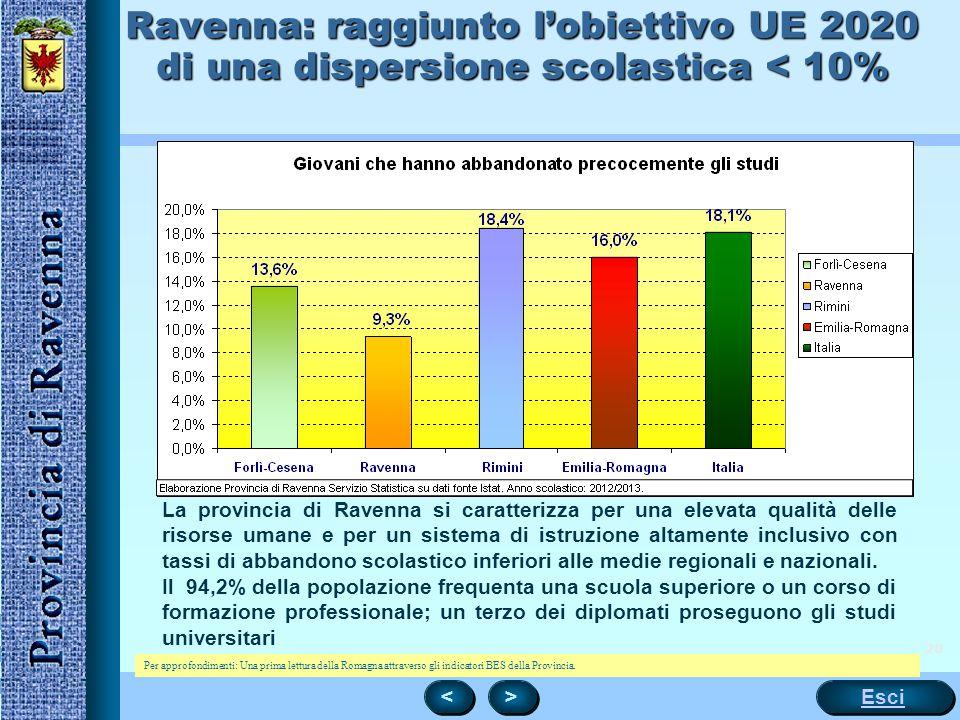 Ravenna: raggiunto l'obiettivo UE 2020 di una dispersione scolastica < 10%