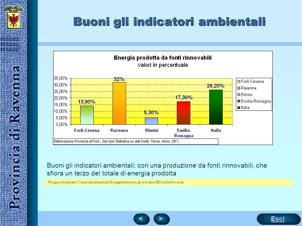 Buoni gli indicatori ambientali