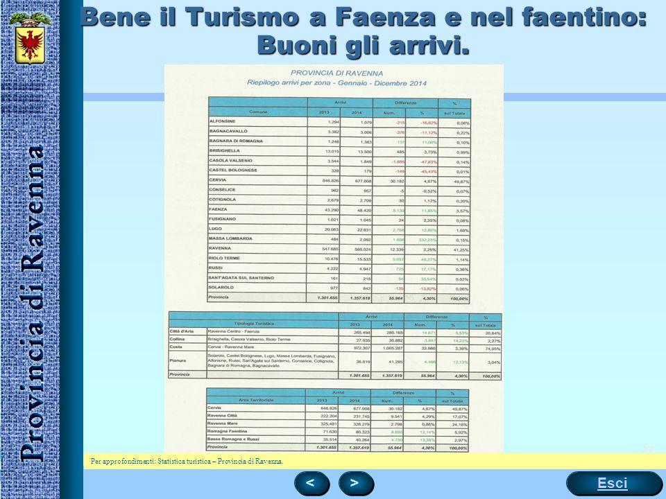 Bene il Turismo a Faenza e nel faentino: Buoni gli arrivi.