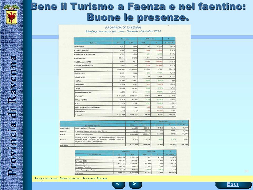 Bene il Turismo a Faenza e nel faentino: Buone le presenze.