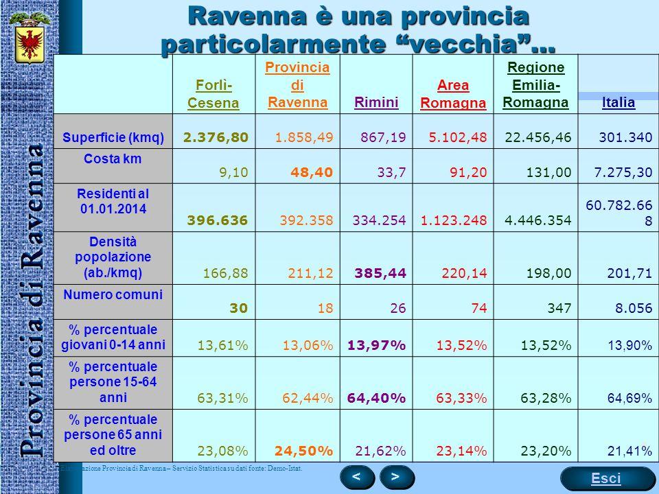 Ravenna è una provincia particolarmente vecchia …