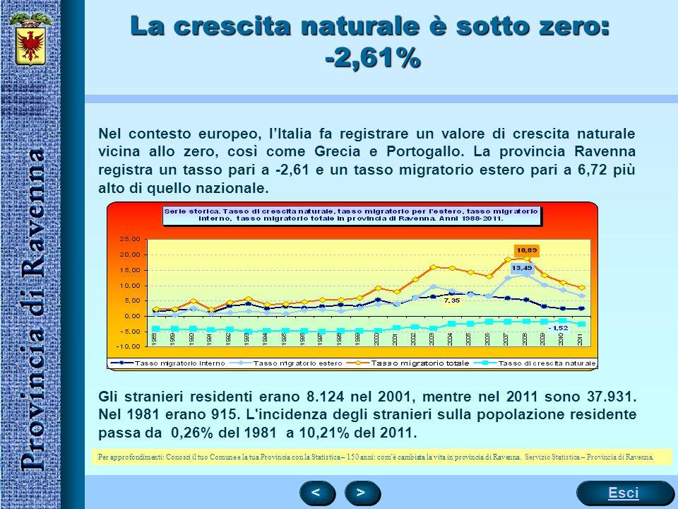 La crescita naturale è sotto zero: -2,61%