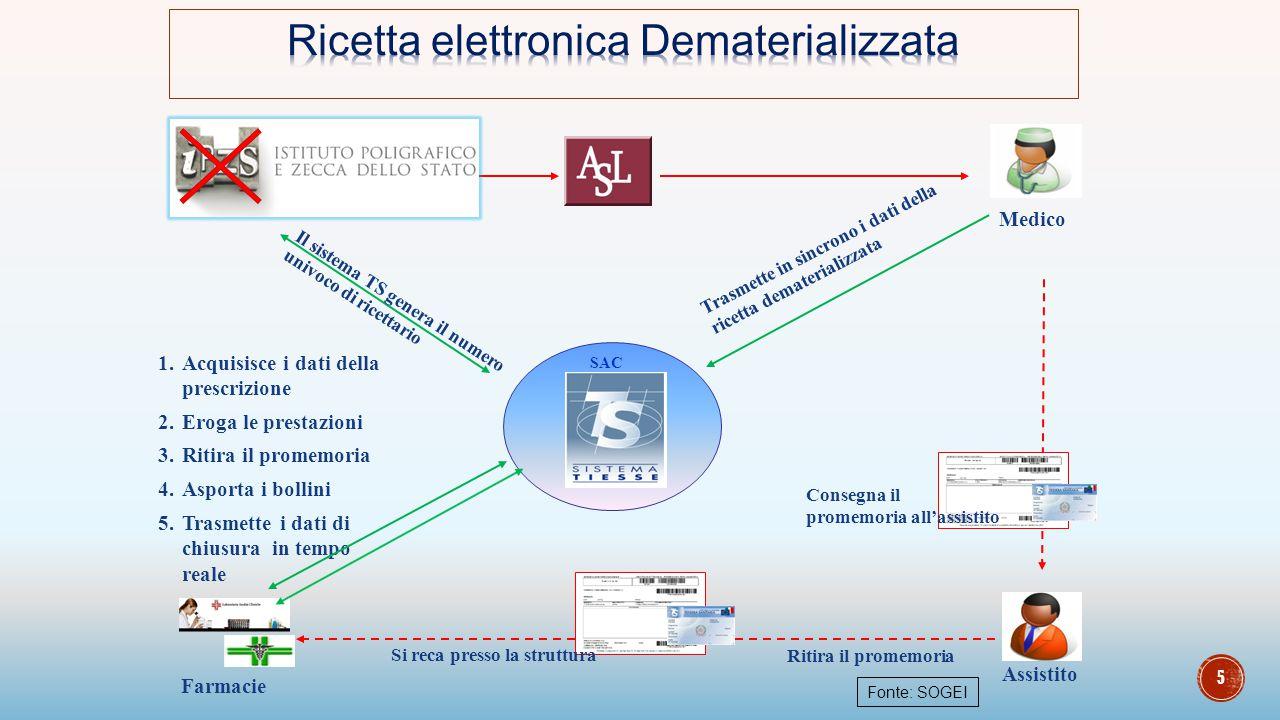 Ricetta elettronica Dematerializzata