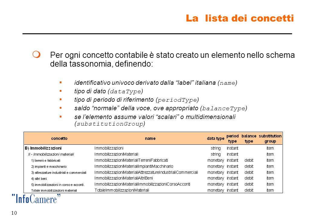La lista dei concetti Per ogni concetto contabile è stato creato un elemento nello schema della tassonomia, definendo: