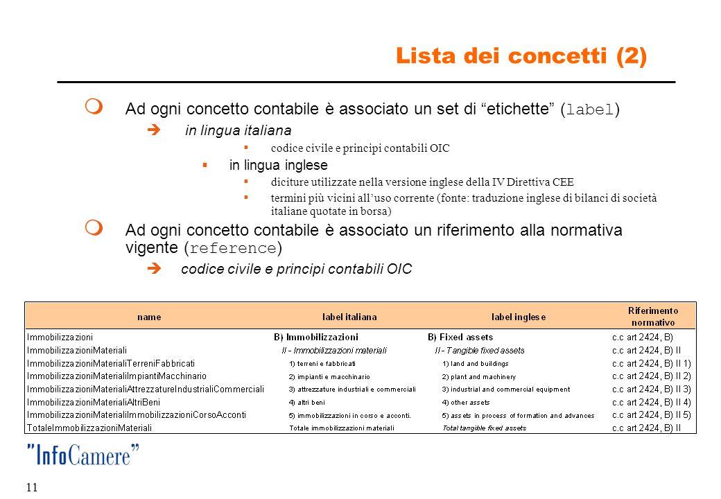 Lista dei concetti (2) Ad ogni concetto contabile è associato un set di etichette (label) in lingua italiana.