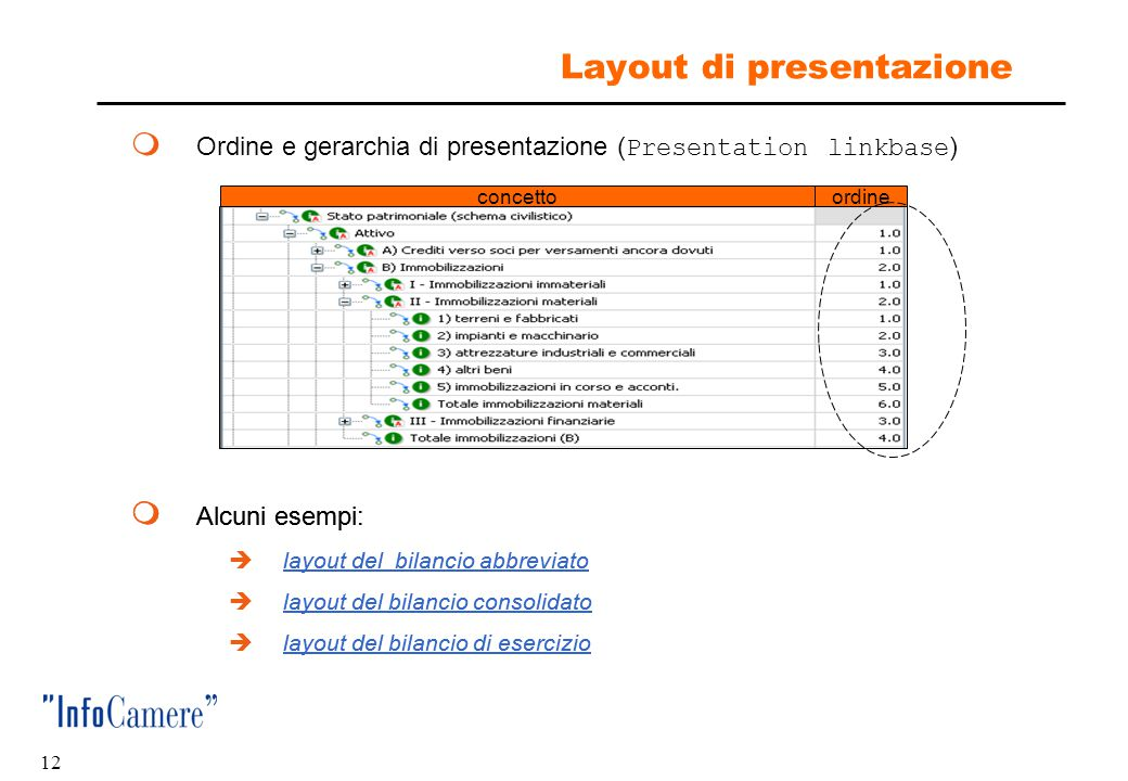 Layout di presentazione