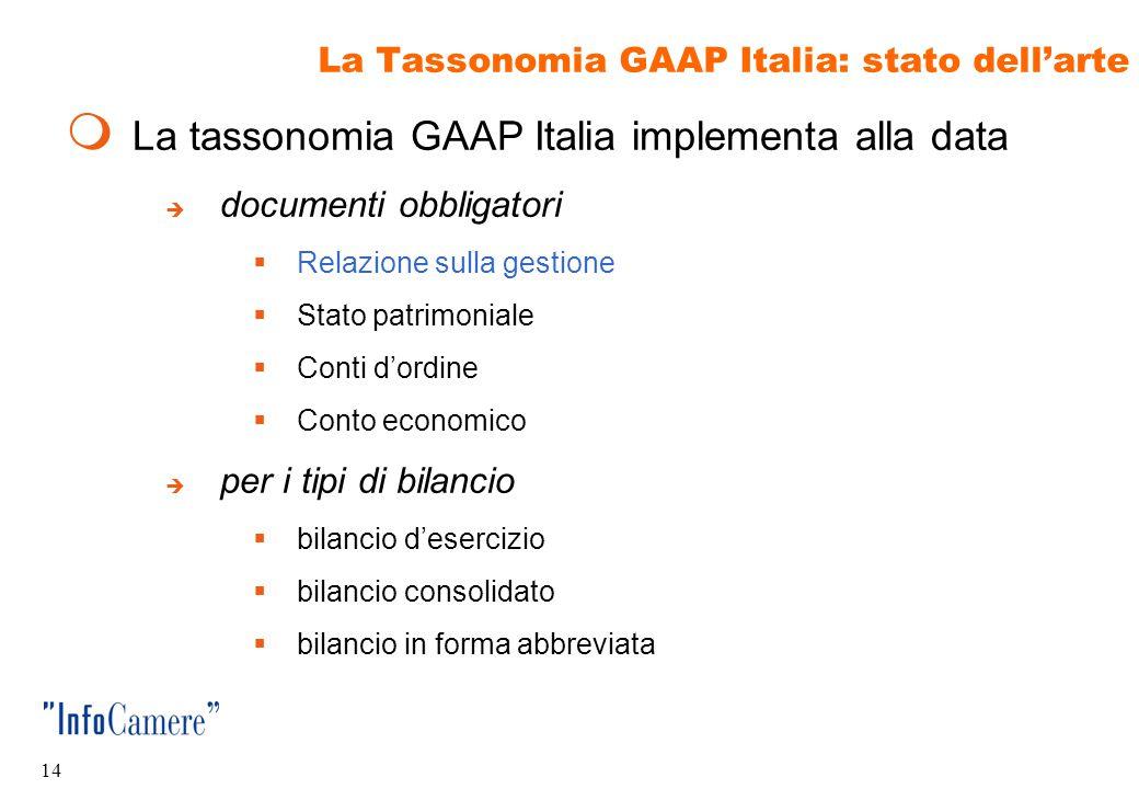 La Tassonomia GAAP Italia: stato dell'arte