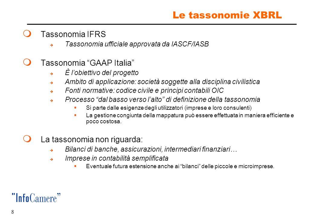 Le tassonomie XBRL Tassonomia IFRS Tassonomia GAAP Italia