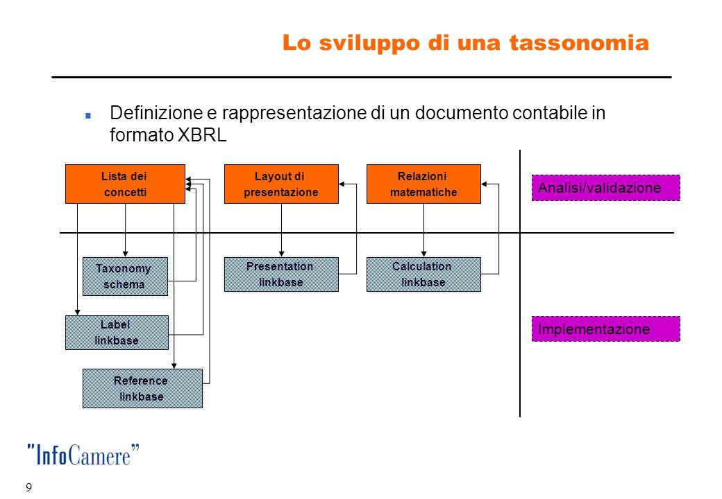 Lo sviluppo di una tassonomia