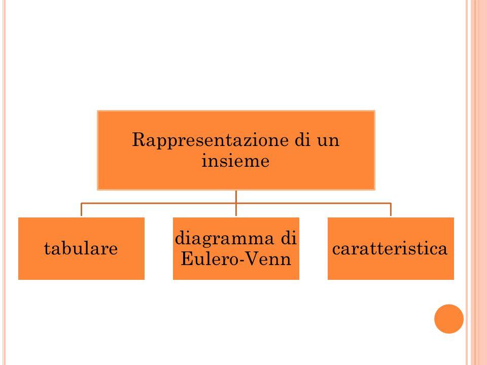 Rappresentazione di un insieme tabulare diagramma di Eulero-Venn