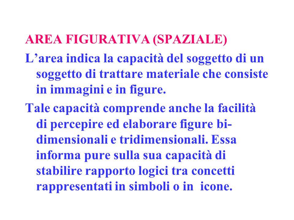 AREA FIGURATIVA (SPAZIALE) L'area indica la capacità del soggetto di un soggetto di trattare materiale che consiste in immagini e in figure.