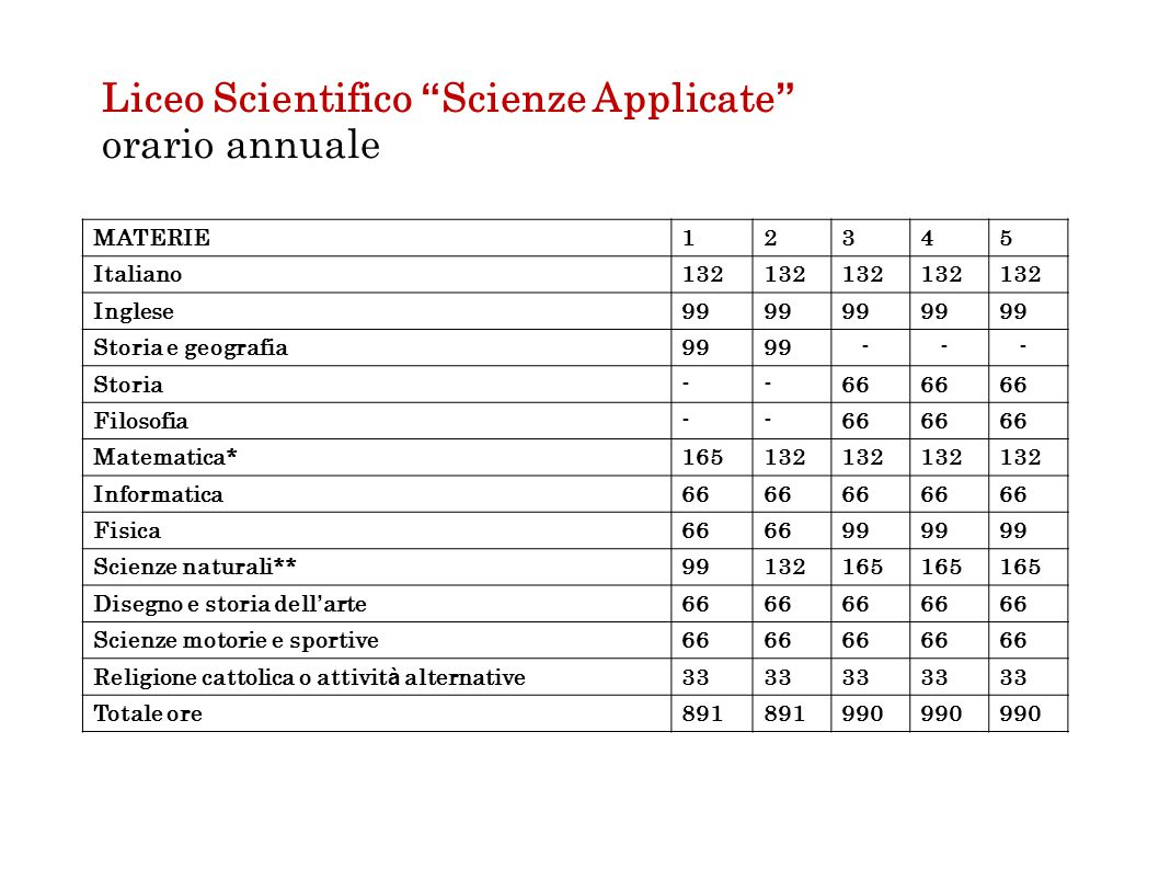 Liceo Scientifico Scienze Applicate orario annuale