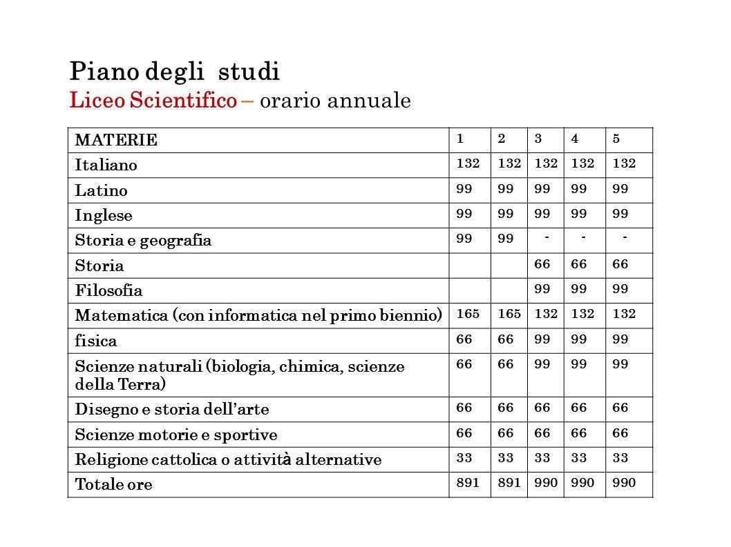 Piano degli studi Liceo Scientifico – orario annuale MATERIE Italiano