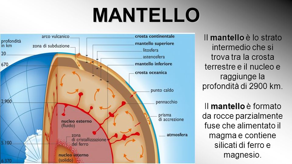 MANTELLO Il mantello è lo strato intermedio che si trova tra la crosta terrestre e il nucleo e raggiunge la profondità di 2900 km.
