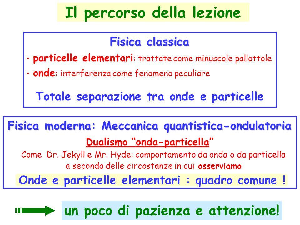 Il percorso della lezione