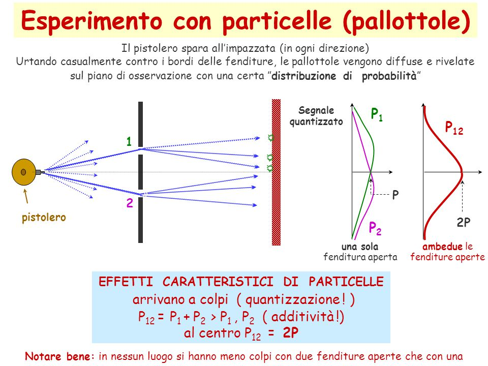 Esperimento con particelle (pallottole)