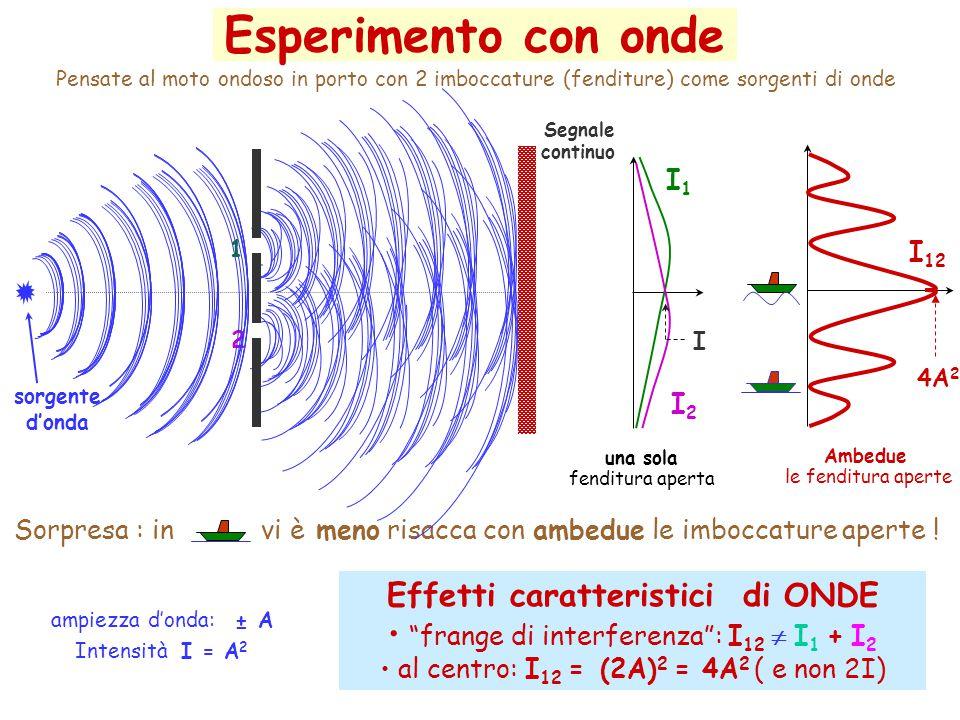 Esperimento con onde Effetti caratteristici di ONDE