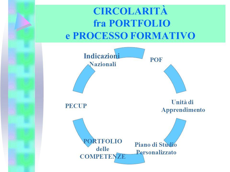 CIRCOLARITÀ fra PORTFOLIO e PROCESSO FORMATIVO