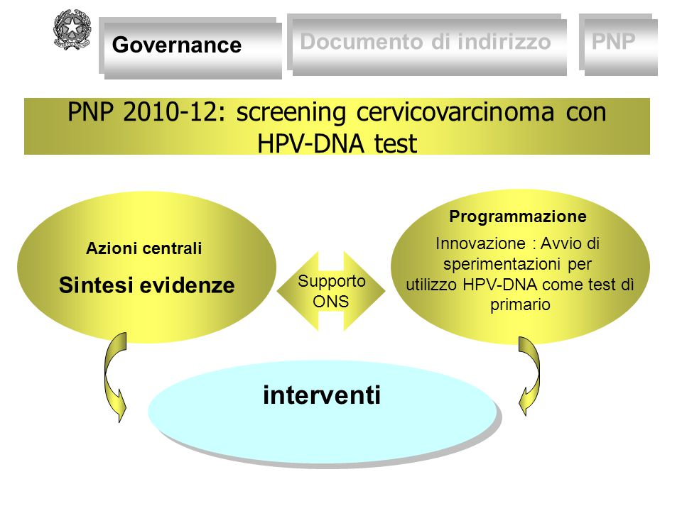 PNP 2010-12: screening cervicovarcinoma con HPV-DNA test