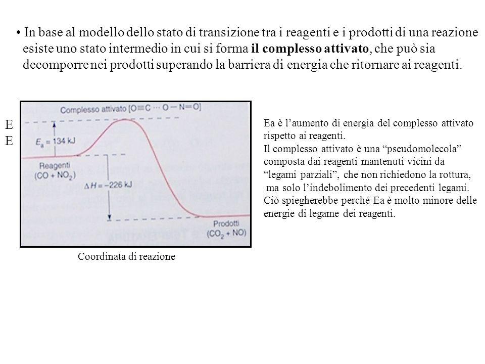 In base al modello dello stato di transizione tra i reagenti e i prodotti di una reazione