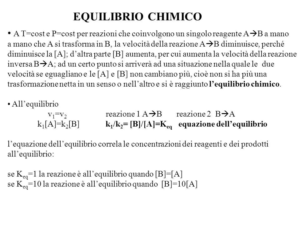 EQUILIBRIO CHIMICO A T=cost e P=cost per reazioni che coinvolgono un singolo reagente AB a mano.