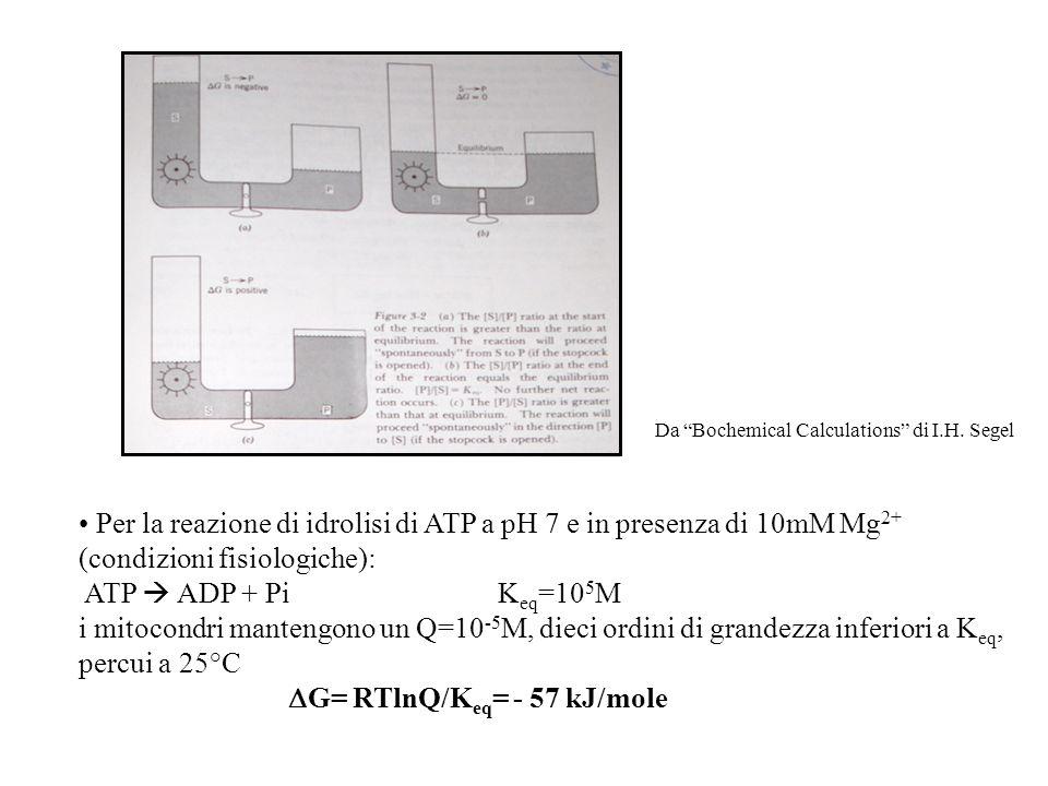 Per la reazione di idrolisi di ATP a pH 7 e in presenza di 10mM Mg2+
