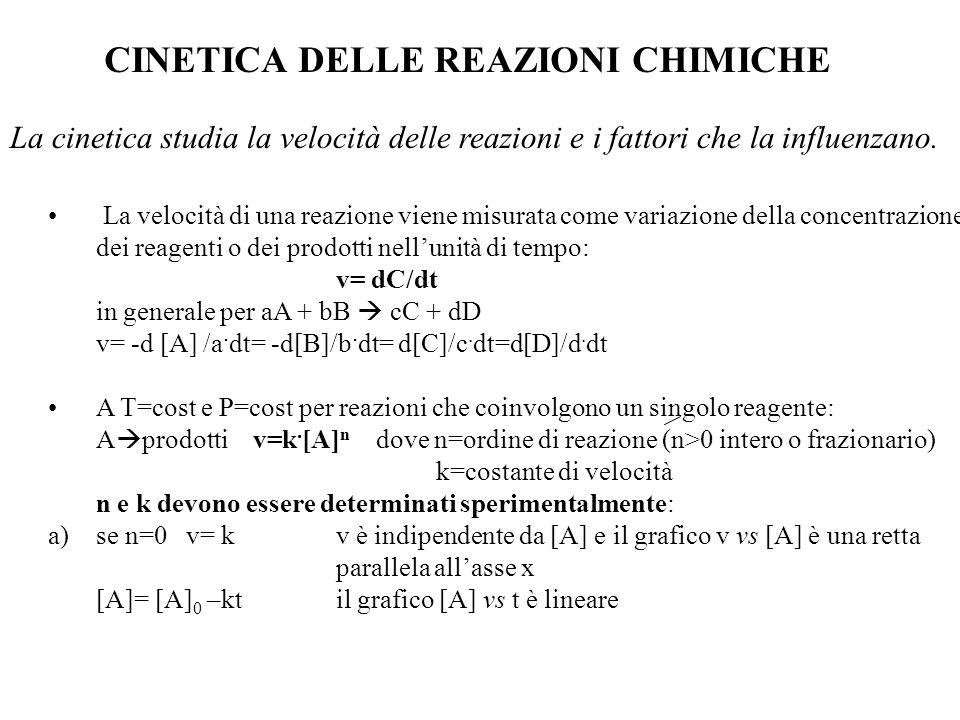 CINETICA DELLE REAZIONI CHIMICHE