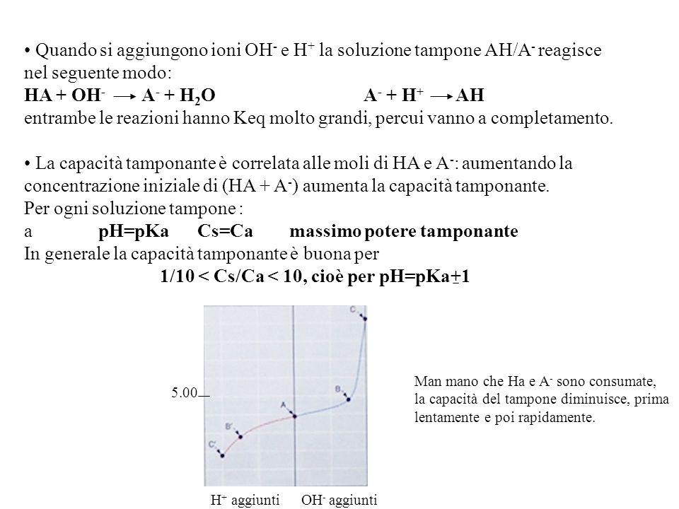 Quando si aggiungono ioni OH- e H+ la soluzione tampone AH/A- reagisce
